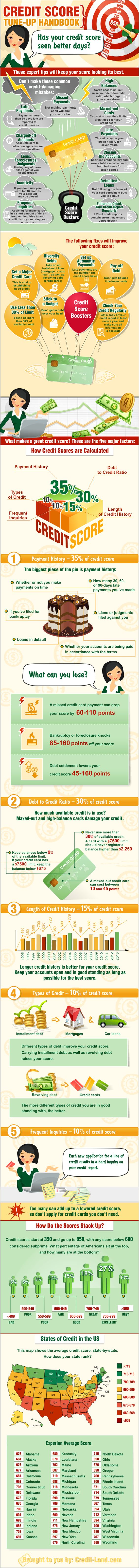 Credit Scores Needed To Qualify For A Kentucky Mortgage Loan ...