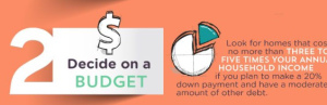 A good lender will be able to help you decide a budget that best suits your needs.