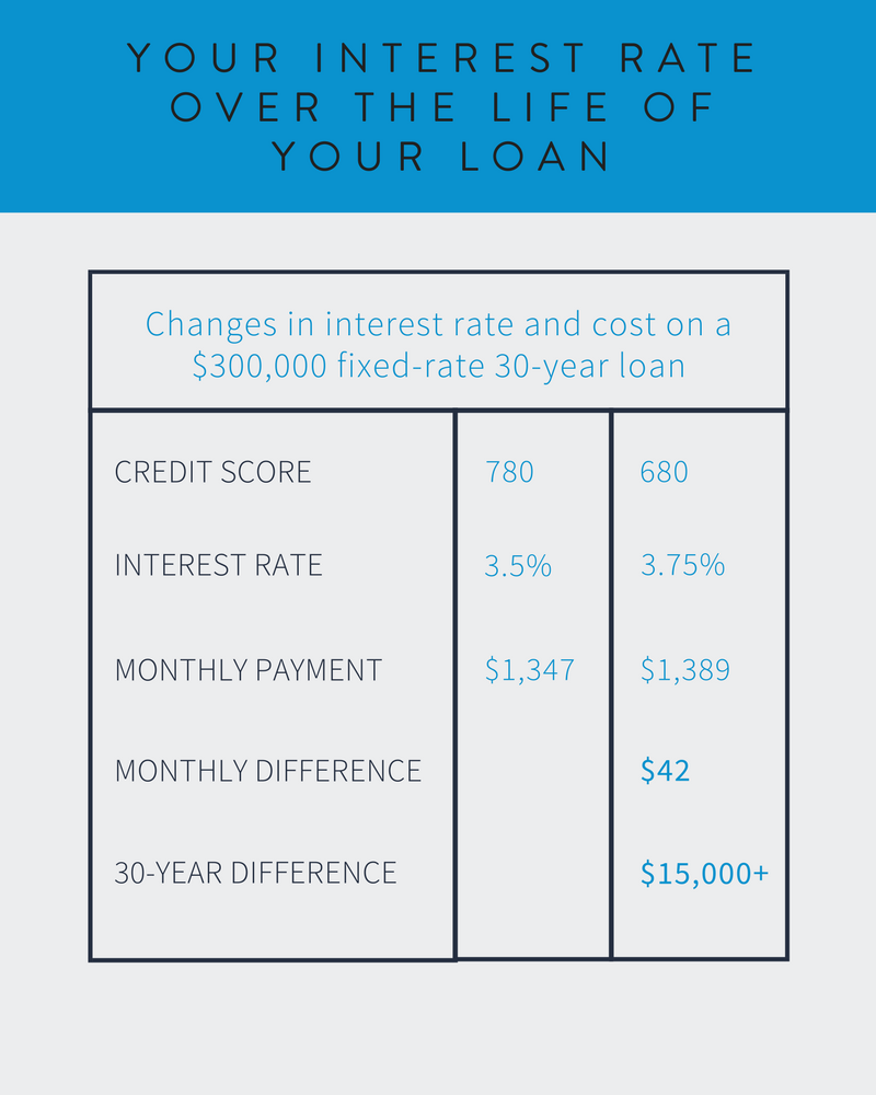 03_your_interest_rate_over_the_life_of_your_loan