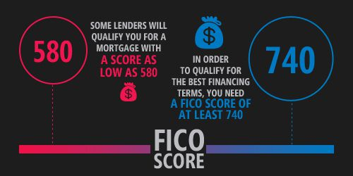 What is the minimum credit score I need to qualify for a