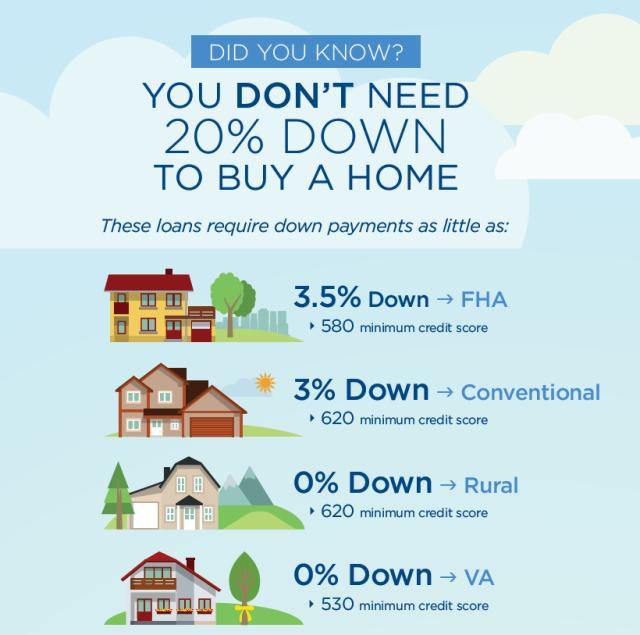 First Time Home Buyer Louisville Kentucky Loan Programs.