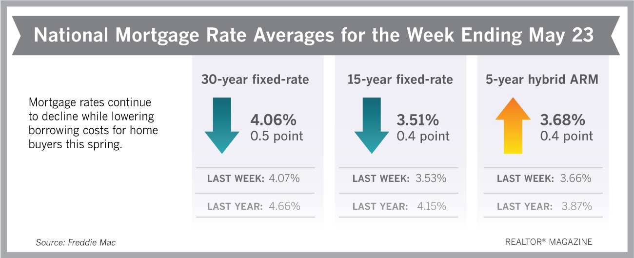 Kentucky Mortgage Rates for May 23, 2019