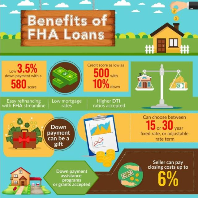 Kentucky FHA Loan Requirements for 2019