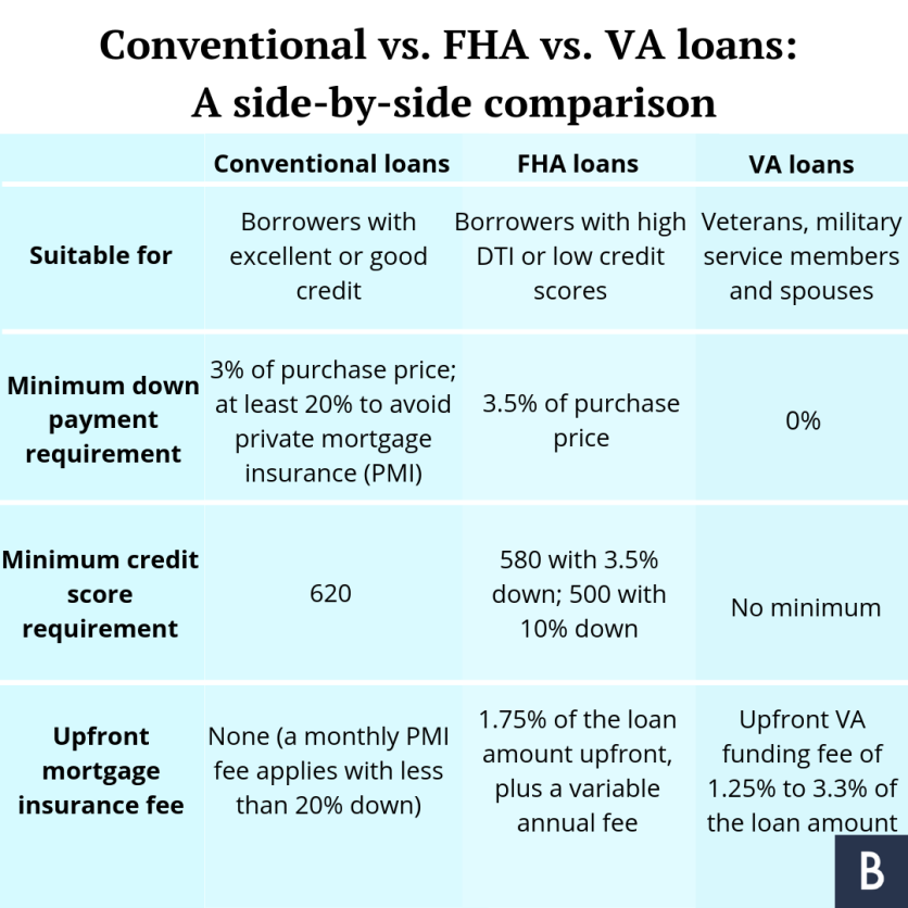 Kentucky FHA Loan Requirements for 2021