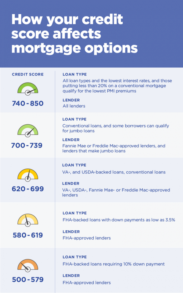Credit Score Requirements for FHA, VA, USDA and Conventional Loans in Kentucky