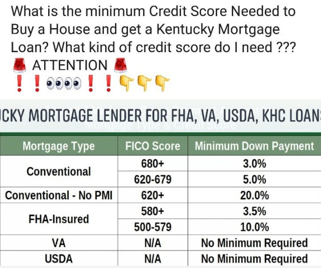 Credit Score Needed to Buy A Home In Kentucky?