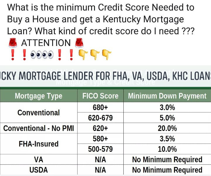 Credit Score Requirements for Mortgage Loan
