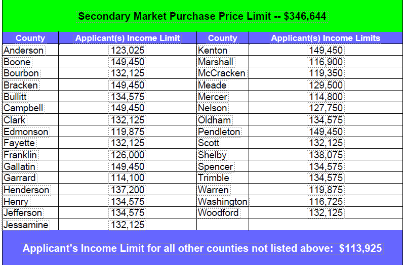 KENTUCKY HOUSING CORPORATION 2021 SECONDARY MARKET GROSS ANNUAL APPLICANT'S INCOME LIMITATIONS